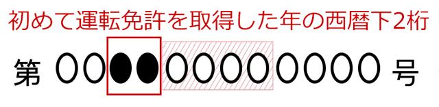 免許証の番号_西暦下2桁